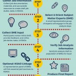 Infographic of job analysis steps